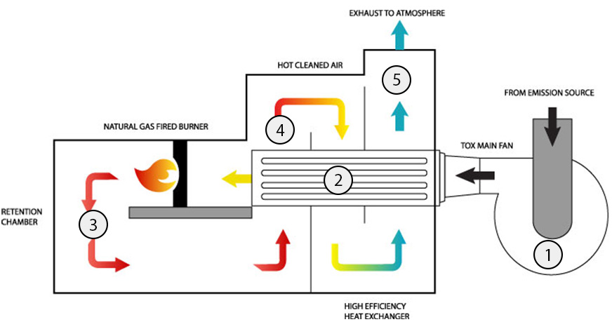 diagram showing how a thermal oxidizer works
